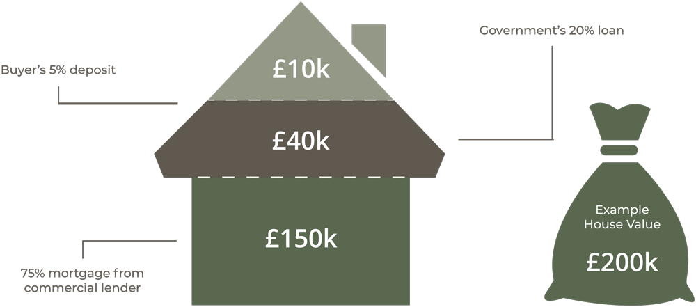 A diagram of how help to buy works